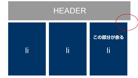 横並びのリスト(ボックス)の両端をきっちりと揃える方法