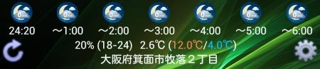 「ピンポイント雨量」の4×1ウィジェット