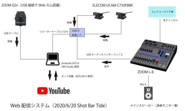 配信07 ― ようやく複数カメラ環境構築。しかしまたも起こる問題とは?