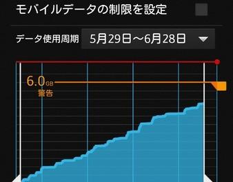 au LTEにして一ヶ月。さてテザリングを含む通信量はいかに