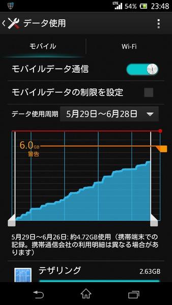 5/29から6/26のデータ通信量。テザリングで2.63GB使用している。